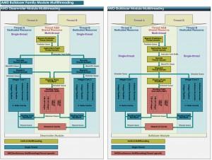 AMD-architecture-Steamroller-vs-Bulldozer