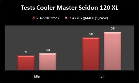 coolermaster-seidon-120xl-test01