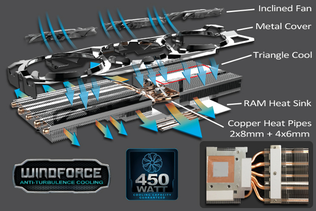 windforce 3x-450w