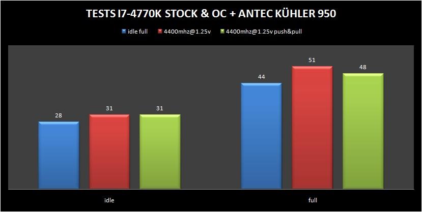 ANTEC-KUHLER-950-TEST4770K-OC