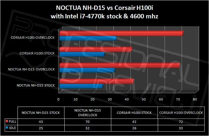 noctua-nh-d15-overclock-temp