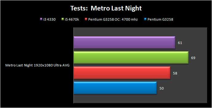Pentium_G3258_metro