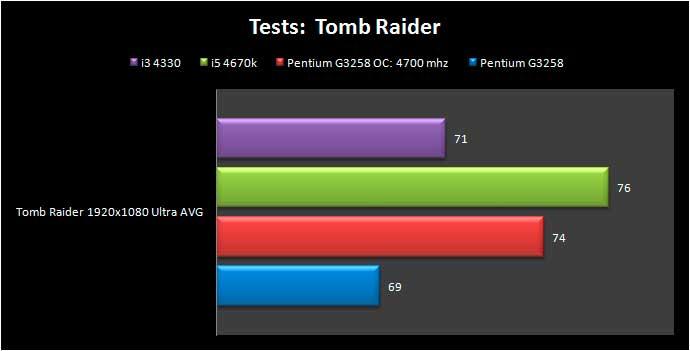 Pentium_G3258_tombraider