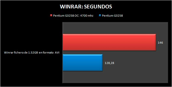 Pentium_G3258_winrar