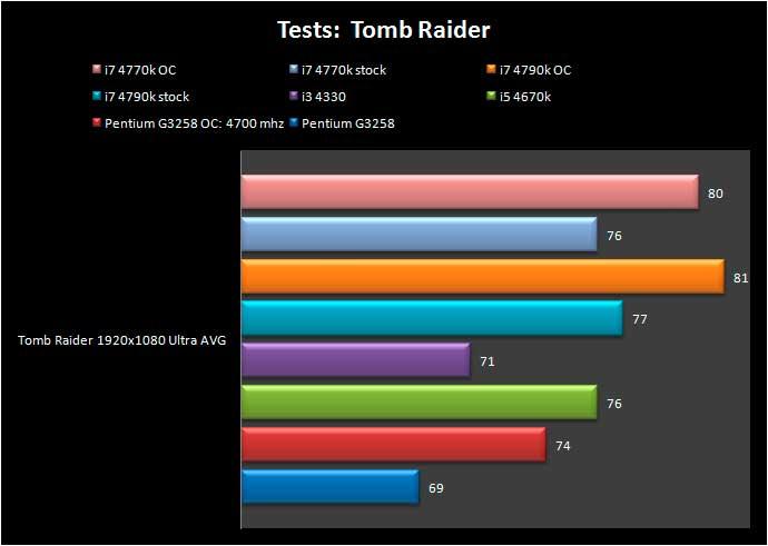 4790K-TOMB-RAIDER