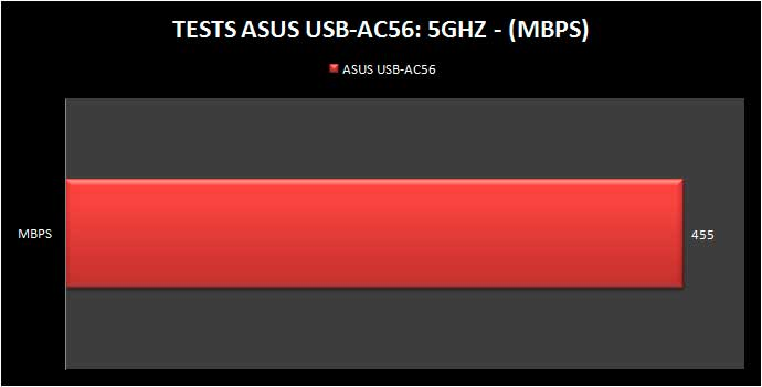 USB-AC56-TEST5GHZ