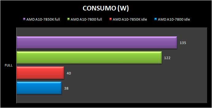 a10-7800-CONSUMO