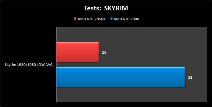 a10-7800-SKYRIM