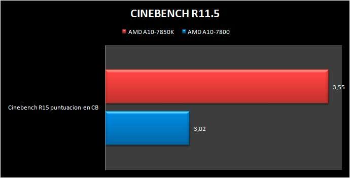 a10-7800-cinebenchr11.5