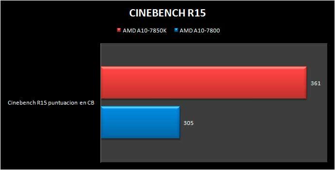 a10-7800-cinebenchr15