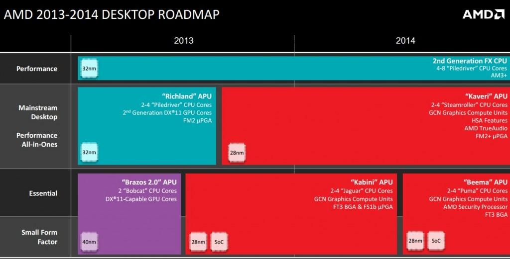 40 - AMD Roadmap