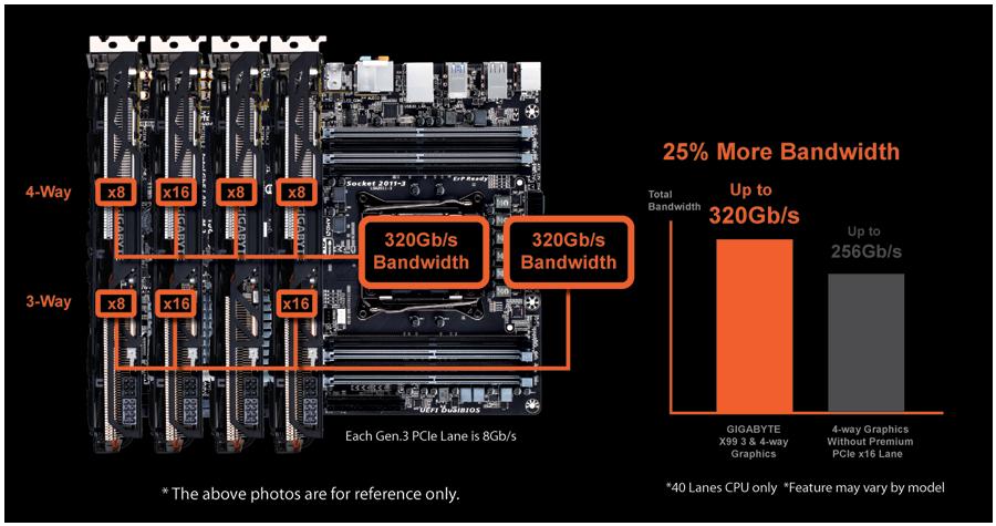4way-gigabytex99socforce