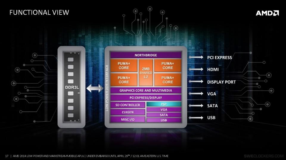 AMD-Puma+-Beema-Mullins-SoC-esquema-960x623