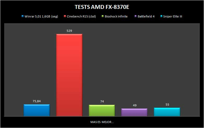 FX8370E-TESTS