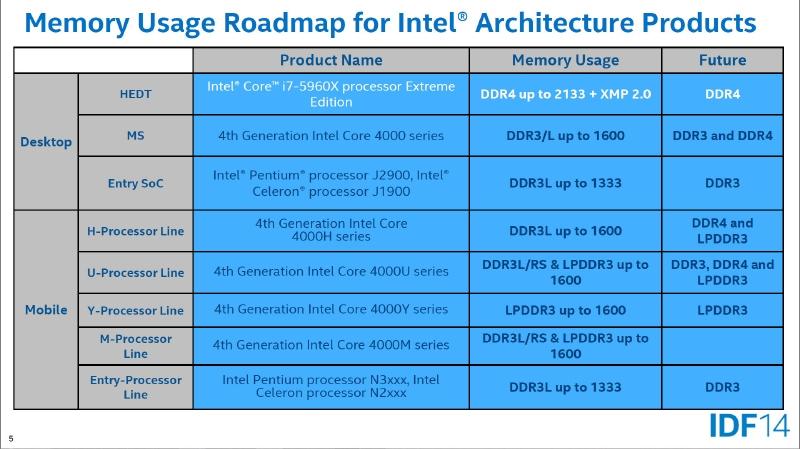 Intel-Skylake-con-DDR3-y-DDR4-1