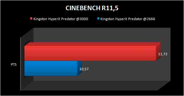 KINGSTON-PREDATOR-DDR4-CINEBENCHR11.5