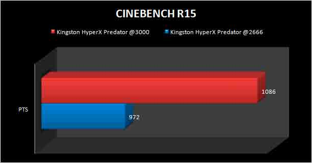 KINGSTON-PREDATOR-DDR4-CINEBENCHR15