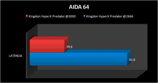 KINGSTON-PREDATOR-DDR4-LATENCY