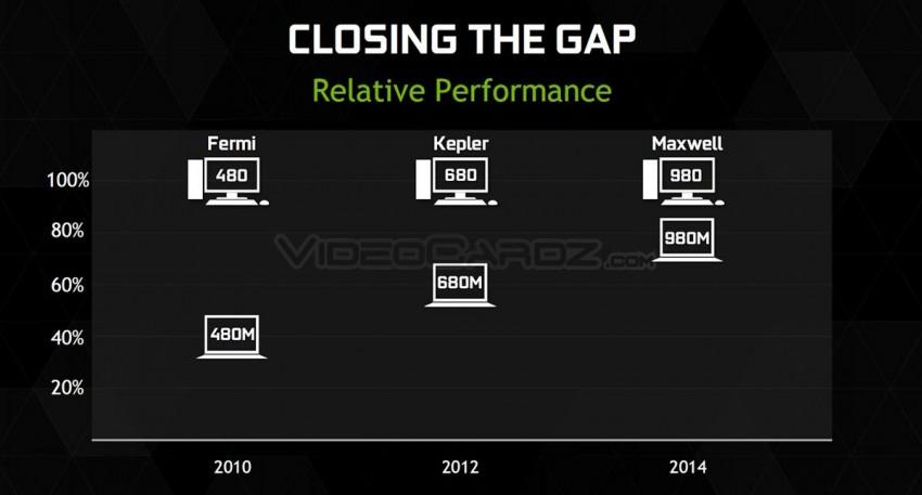 Nvidia-GeForce-GTX-980-vs-Nvidia-GeForce-GTX-980M