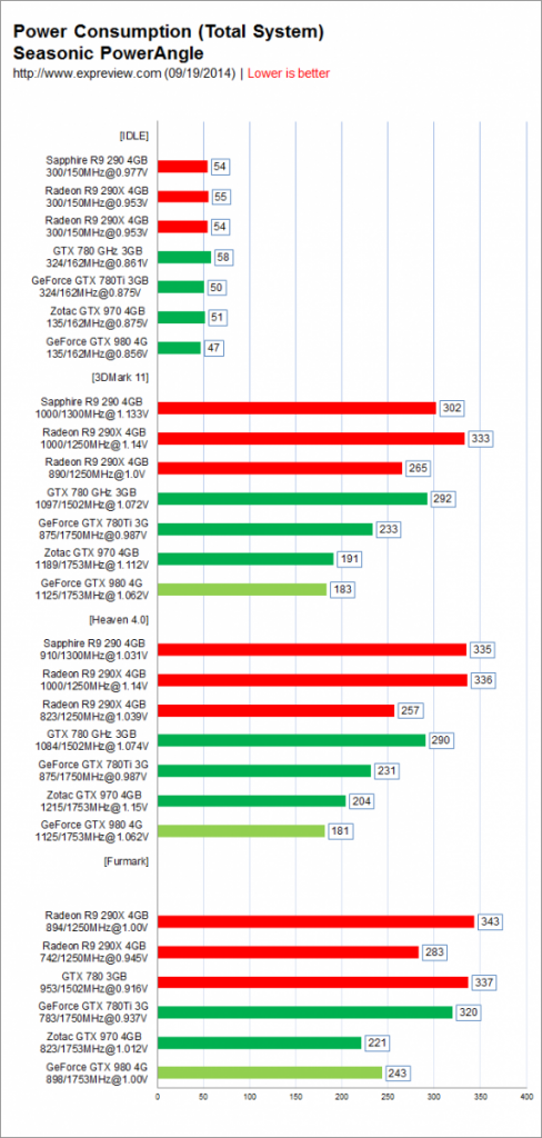 Nvidia-GeForce-GTX-980-y-Nvidia-GeForce-GTX-970-consumo
