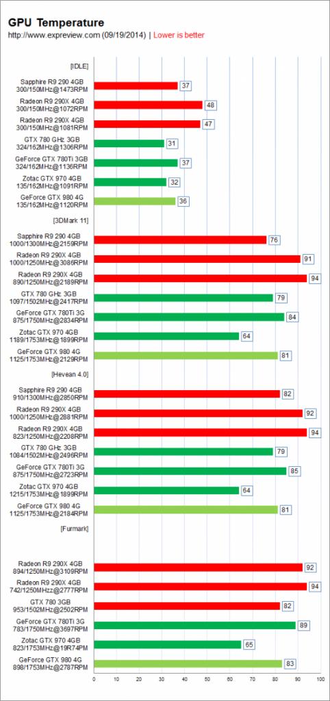 Nvidia-GeForce-GTX-980-y-Nvidia-GeForce-GTX-970-temperatura