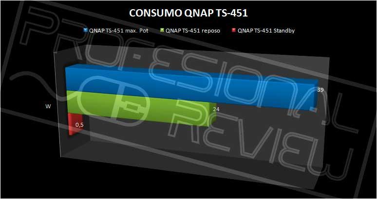 QNAP-TS451-CONSUMO