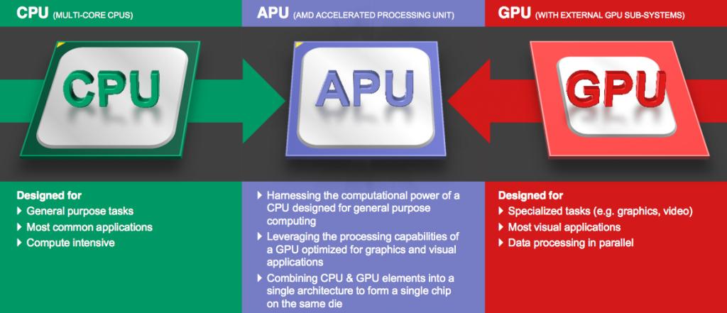 AMD-Carizo-APU