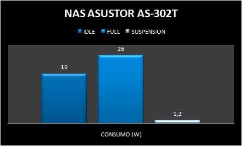 ASUSTOR302T-CONSUMO