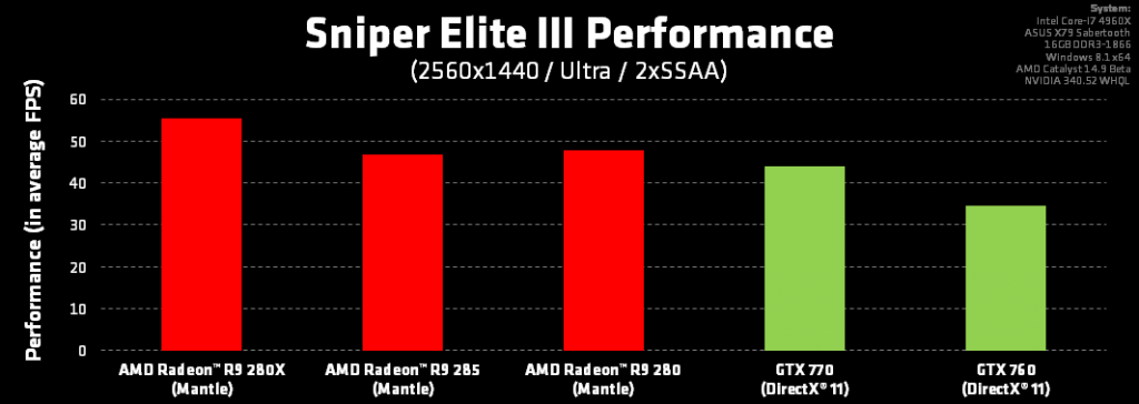 Sniper-Elite-III-con-Mantle-4
