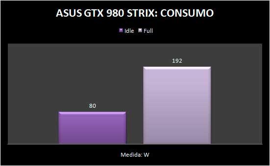 gtx980-consumo