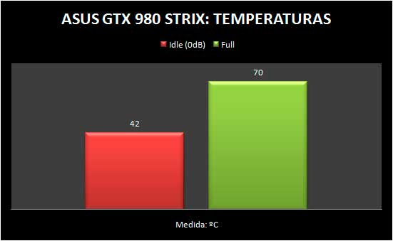 gtx980-temperatura