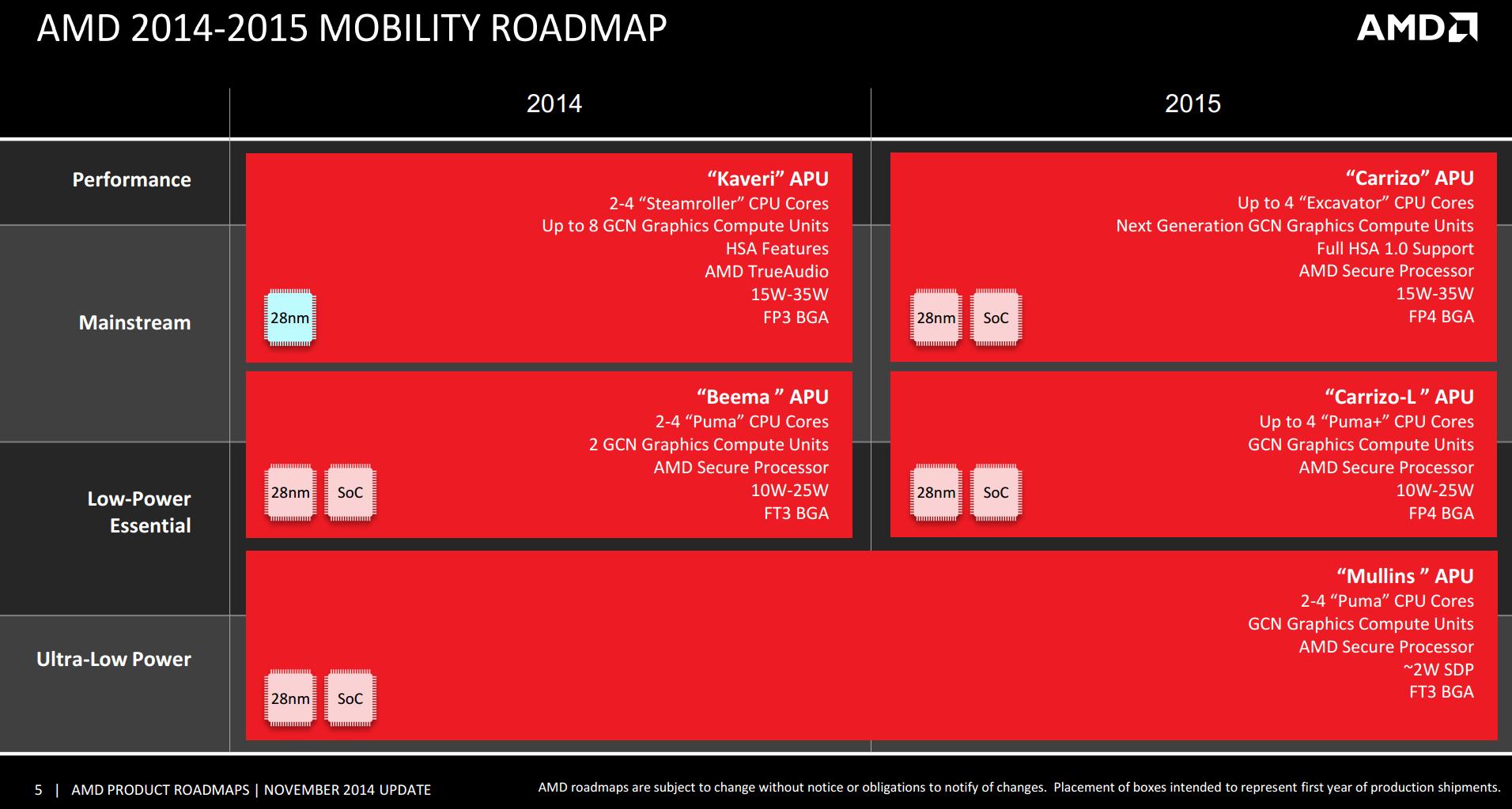 Mobility Roadmap