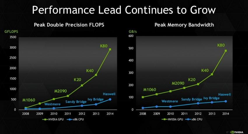NVIDIA-Tesla-K80-Slide_3-850x460