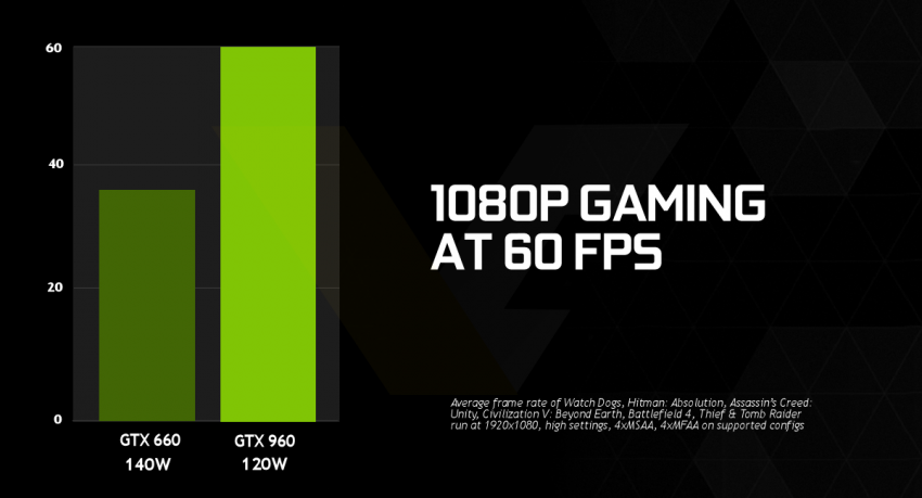 NVIDIA-GeForce-GTX-960-1080p-gaming-850x459
