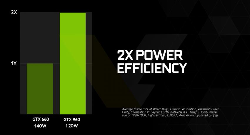 NVIDIA-GeForce-GTX-960-Power-Efficiency-850x459