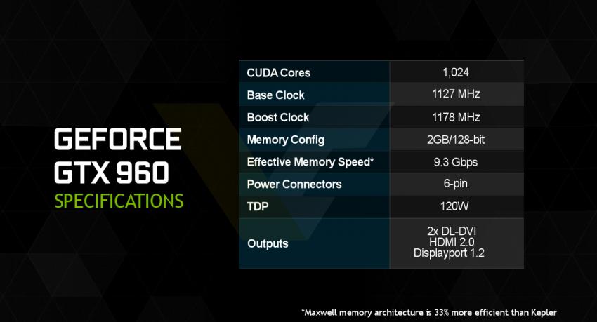NVIDIA-GeForce-GTX-960-specificatins-850x459