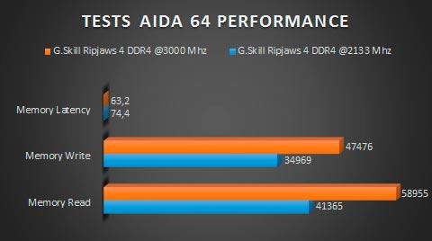 gskill-ripjaws4-ddr4-AIDA64