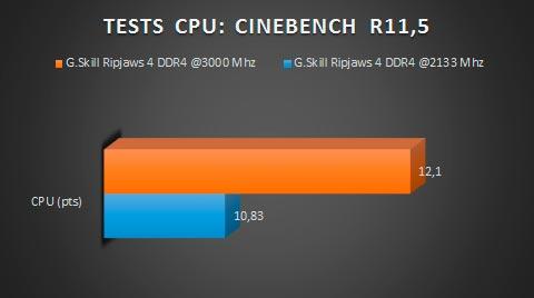 gskill-ripjaws4-ddr4-CINEBENCH11