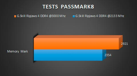 gskill-ripjaws4-ddr4-PASSMARK8