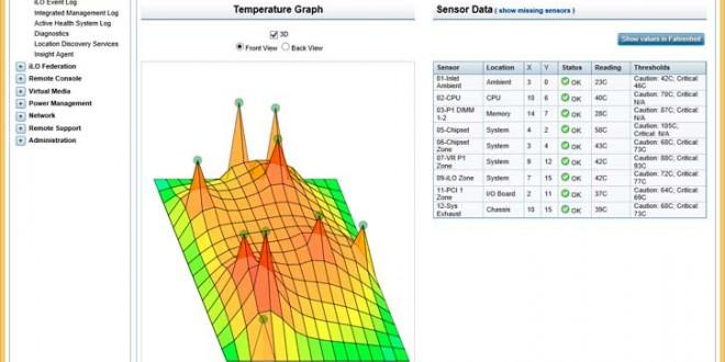 iLO V4: Temperaturas del sistema
