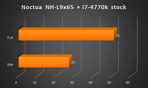 noctua-nh-l9x65-temp