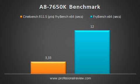 7850k-benchmark-cpu