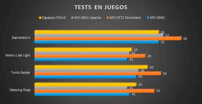 gigabyte-p35v3-testgame