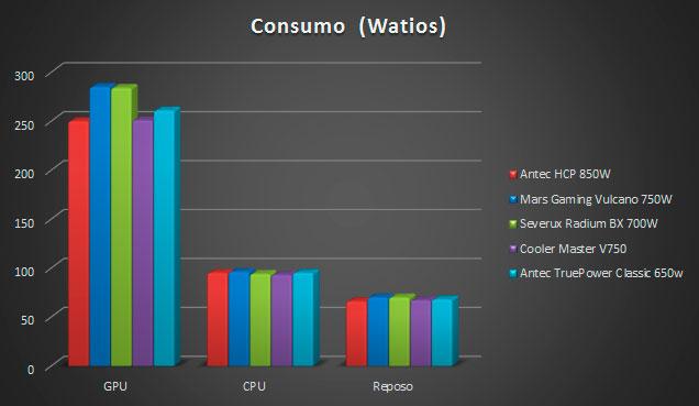 psu-test-consumption