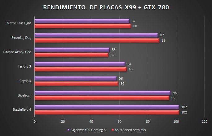 TEST-X99
