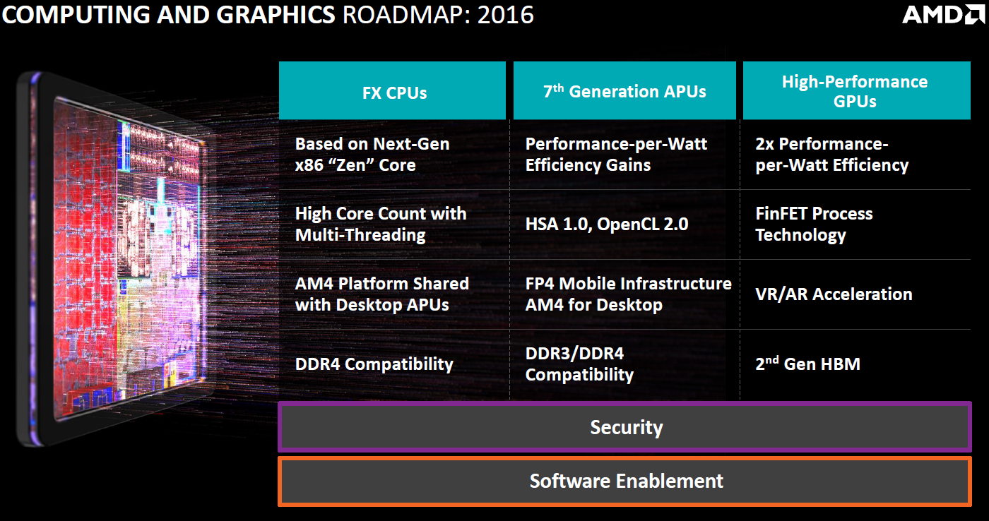 AMD-Roadmap-2016