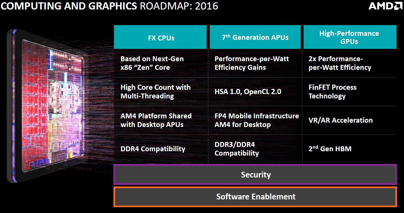 AMD-Roadmap-2016