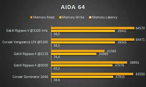 AIDA64-DDR4