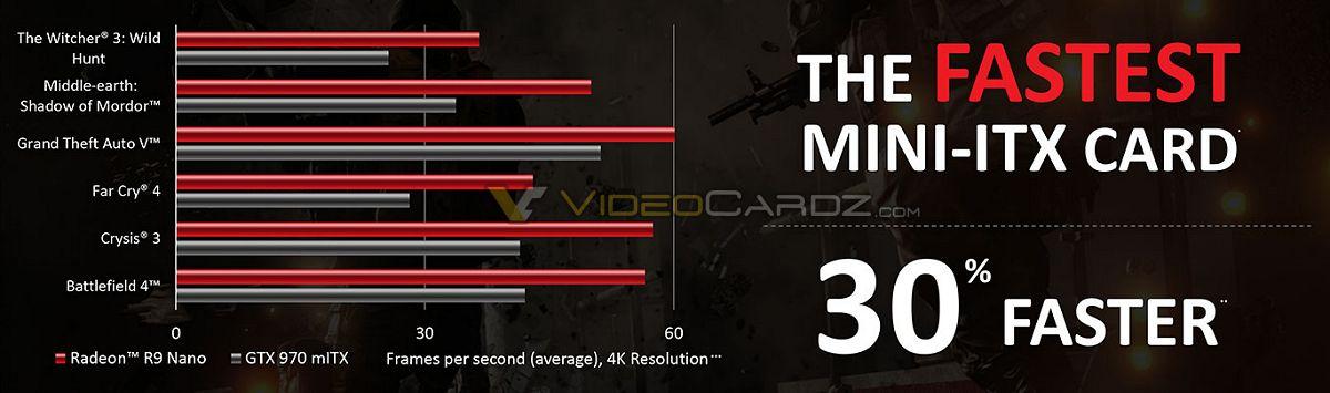 AMD Radeon R9 Nano vs-GTX-970-Mini-ITX