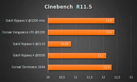 CINEBENCHR11-DDR4
